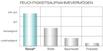 Träumeland Matratze Pusteblume 70 x 140 cm -